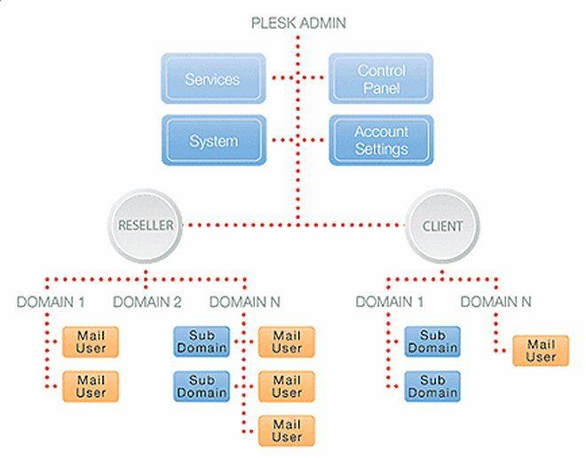 Plesk 8.1 Admin Diagramm
