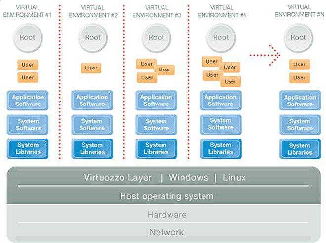 Virtual Server Systemaufbau mit Virtuozzo 3.5
